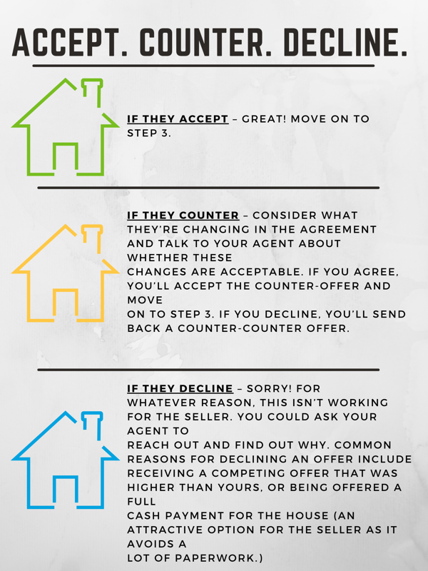 how to handle accept, counter and decline when you buy a house