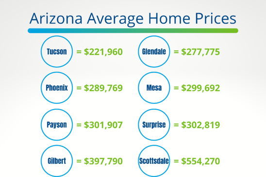 Arizona Average Home Prices-1