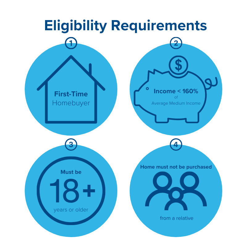 First-Time Homebuyer Eligibility Requirements