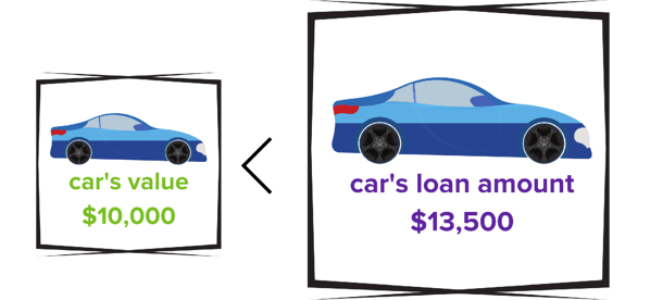 car loan amount to save money on a car