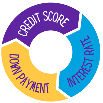 relationship between credit score down payment and interest rate circle