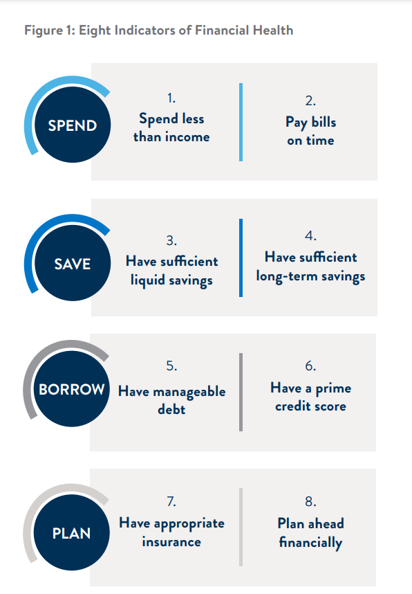 eight indicators