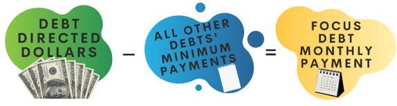 Get out of debt payment plan