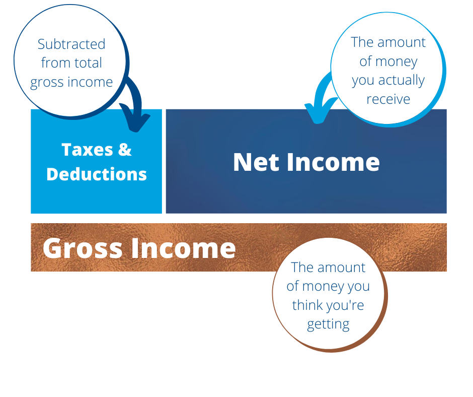 Net Income and Gross Income Defined