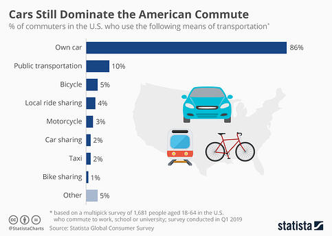car buying chart american commuters